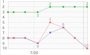 GRC グラフ(検索語sa)