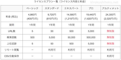 GRCのライセンスプラン表