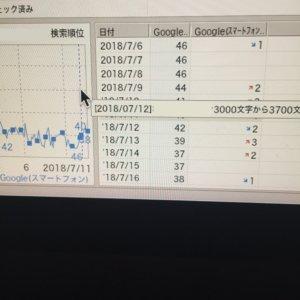 GRC 順位変動グラフ sa単独 記事修正後